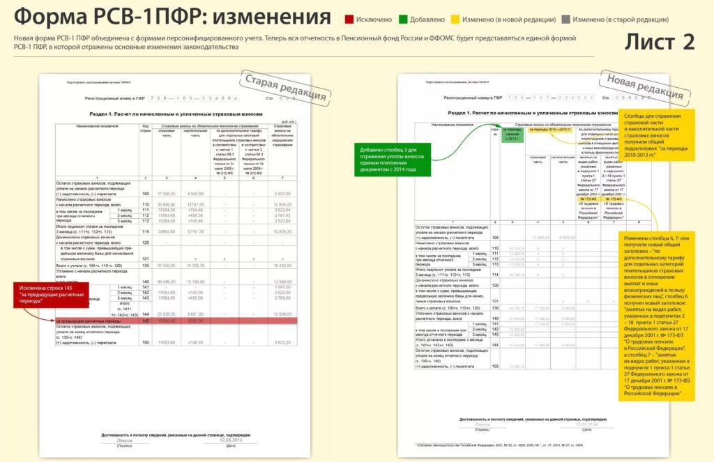 новая форма рсв-1 с апреля 2016 ода